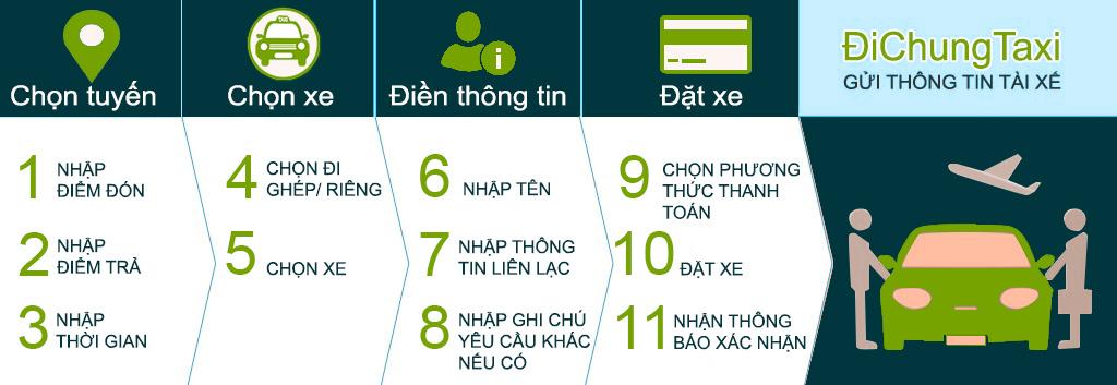 Quy trình đặt xe tại Đi Chung Taxi
