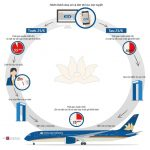 Thủ tục check in online Vietnam Airlines, Vietjet, Jetstar